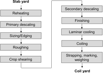 Finishing Mill - an overview | ScienceDirect Topics