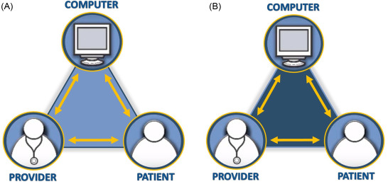 Patient-Centered Technology Use: Best Practices and Curricular ...