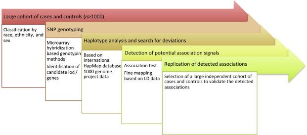 Genetic Association - an overview   ScienceDirect Topics
