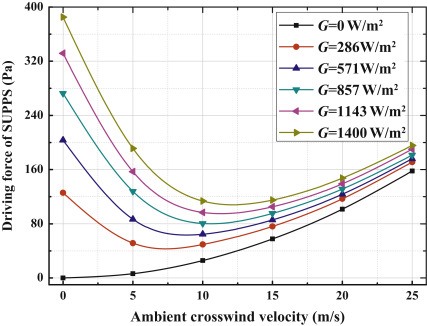 the influence of ambient crosswind on the performance of solar