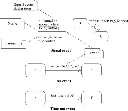 Signal Receivers - an overview | ScienceDirect Topics