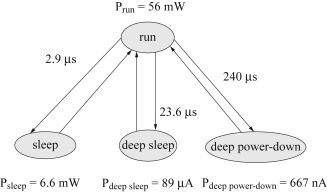 Power Consumption - an overview   ScienceDirect Topics