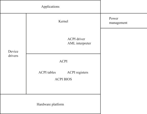 advanced configuration and power interface - an overview