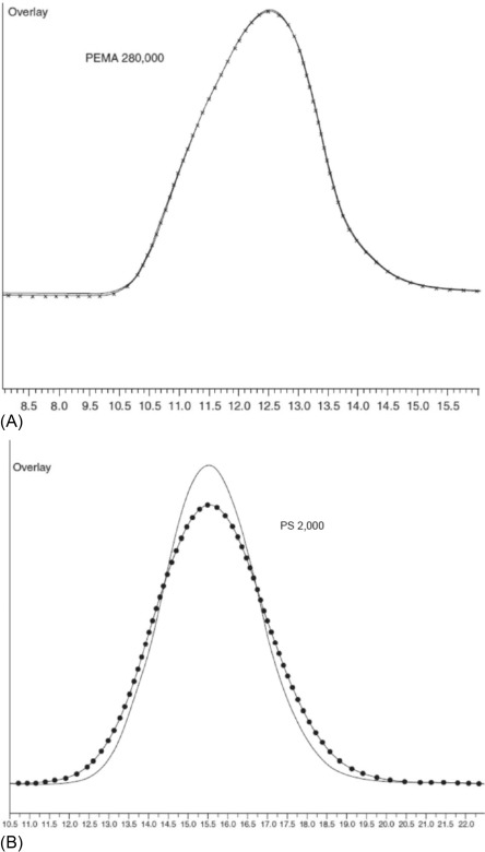 Size-exclusion chromatography - ScienceDirect