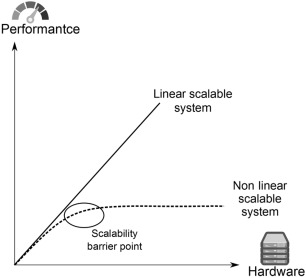 Partition Tolerance An Overview Sciencedirect Topics