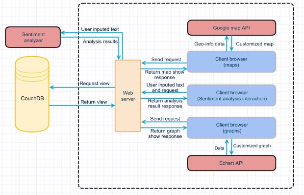 Web Service Architecture An Overview Sciencedirect Topics