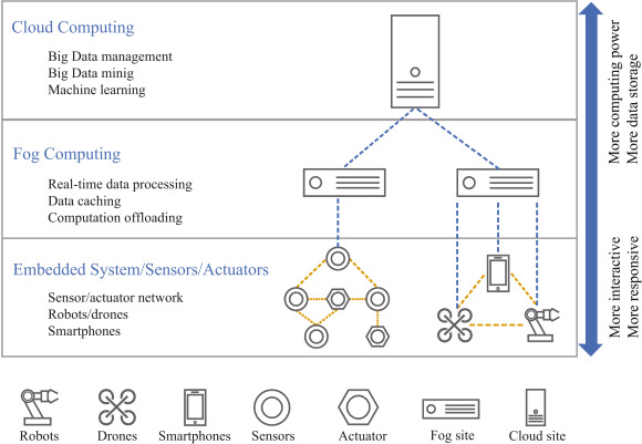 Micro Virtual Machines (MicroVMs) for Cloud-assisted Cyber