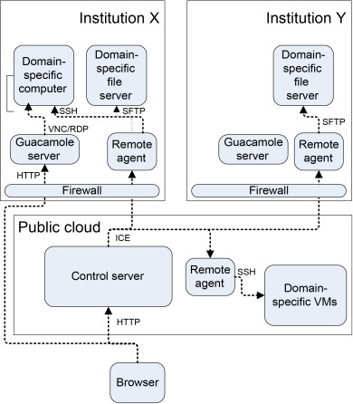 Cloud-Based Smart-Facilities Management - ScienceDirect