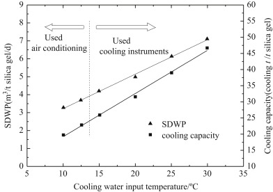 Boiling Temperature - an overview | ScienceDirect Topics
