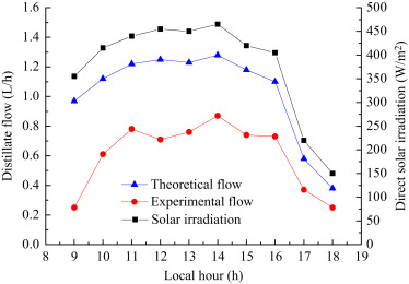 Parabolic Dish - an overview | ScienceDirect Topics