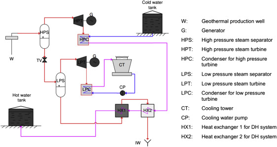 sign in to download full-size image  figure 2 19  schematic diagram of the  hellisheidi geothermal combined heat