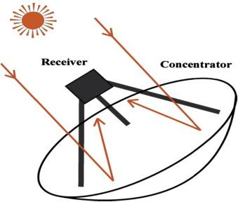 8 6 1 2 parabolic-dish solar concentrator