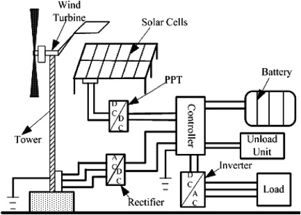 Power Management System An Overview Sciencedirect Topics