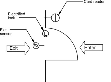 Exit Push on - an overview | ScienceDirect Topics Man Trap Wiring Diagram on