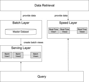 Big Data Architecture - an overview | ScienceDirect Topics