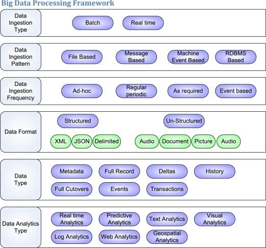 Hadoop Ecosystem - an overview | ScienceDirect Topics