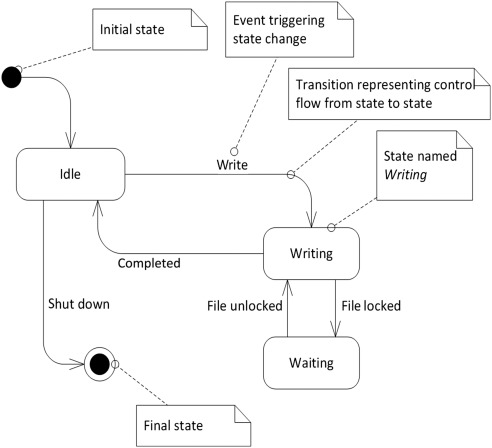 State Diagram An Overview Sciencedirect Topics