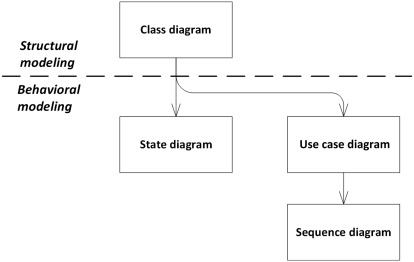 Conceptual Modelling An Overview Sciencedirect Topics