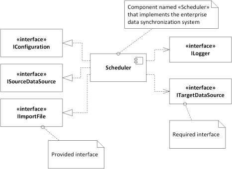 Component Diagram - an overview | ScienceDirect Topics