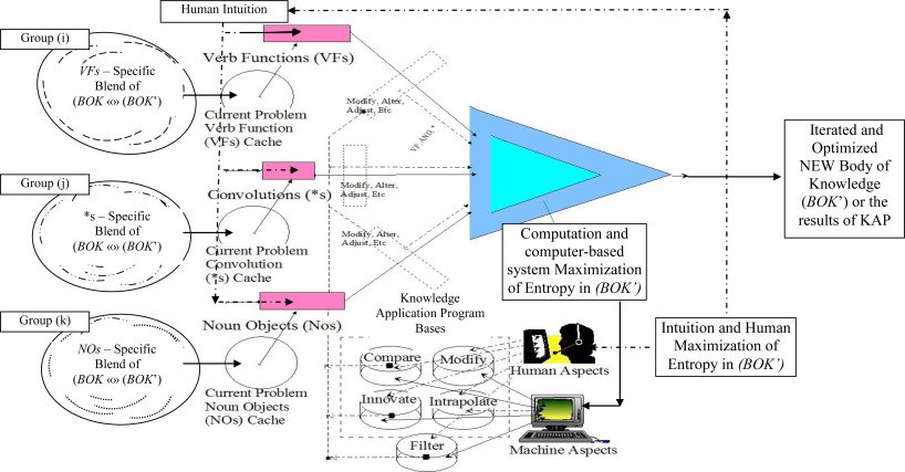 Knowledge Processing - an overview | ScienceDirect Topics