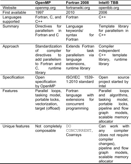 Fortran - an overview | ScienceDirect Topics
