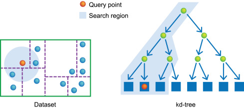 Computing Distance - an overview | ScienceDirect Topics