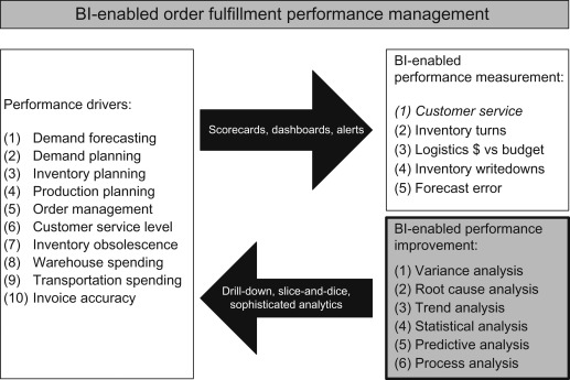 Performance Variance - an overview | ScienceDirect Topics
