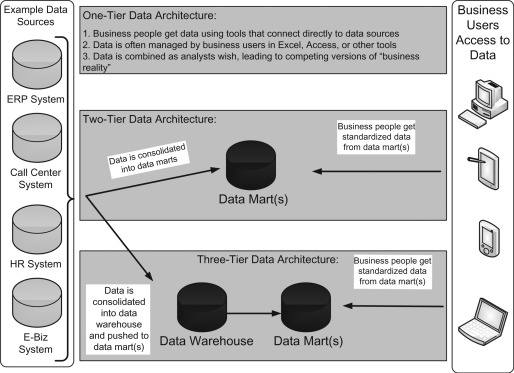 Central Data Warehouse - an overview | ScienceDirect Topics