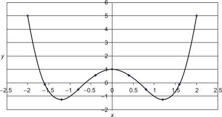 Polynomial equation - an overview | ScienceDirect Topics