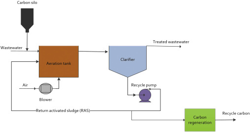 powdered activated carbon - an overview | ScienceDirect Topics