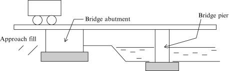 Bridge Piers - an overview   ScienceDirect Topics