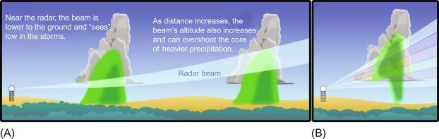 Radar Transmitter - an overview | ScienceDirect Topics