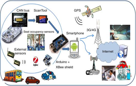 Smartcards - an overview   ScienceDirect Topics