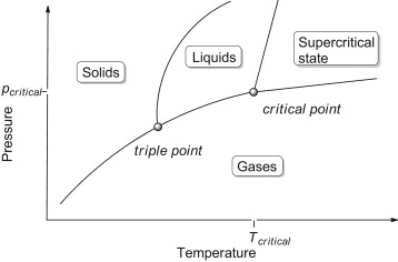 liquefaction of gases and critical temperature