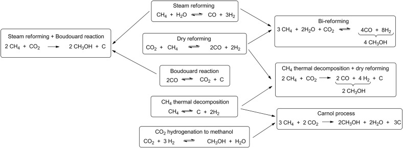 Toward A Sustainable Carbon Cycle The Methanol Economy