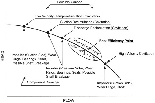 Pump Flow - an overview | ScienceDirect Topics