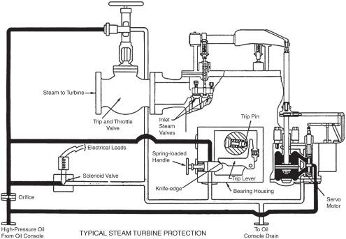 Advances in steam turbines for modern power plants