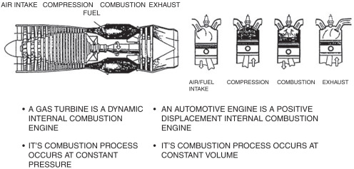 Automotive Engine An Overview Sciencedirect Topics