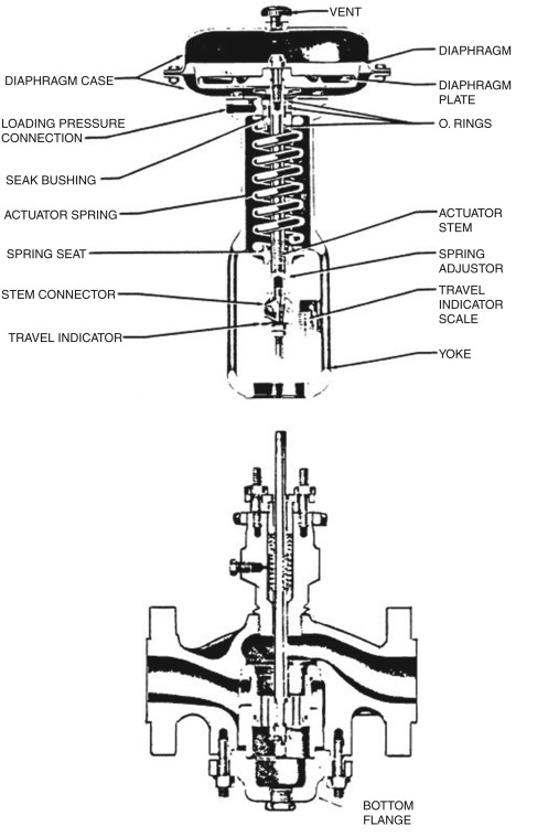 Bypass Control Valve - an overview | ScienceDirect Topics