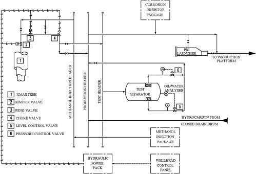 Marvelous Process Flow Diagram An Overview Sciencedirect Topics Wiring Database Numdin4X4Andersnl