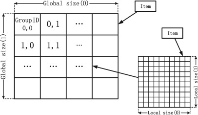 OpenCL - an overview | ScienceDirect Topics