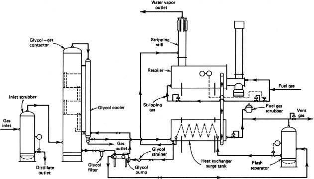 Glycol Gas Contactor - an overview   ScienceDirect Topics