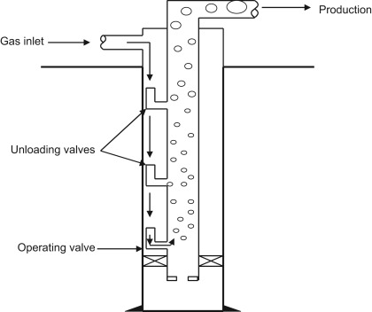 Gas Valve - an overview | ScienceDirect Topics on