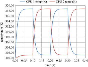 Chip Temperature - an overview | ScienceDirect Topics