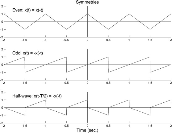 Fourier Series Coefficient - an overview | ScienceDirect Topics