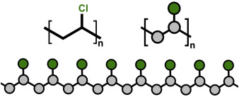 Polyvinyl Chloride - an overview | ScienceDirect Topics