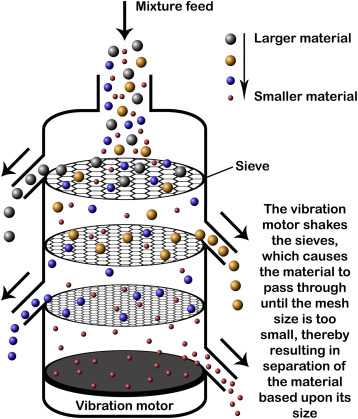 Sieving - an overview | ScienceDirect Topics