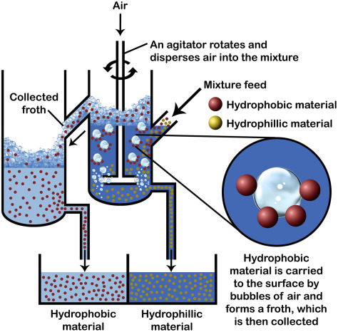 Flotation Froth An Overview Sciencedirect Topics