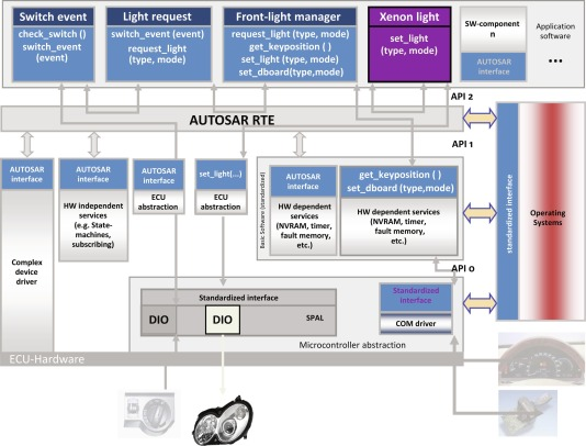 Software Engineering for Embedded and Real-Time Systems