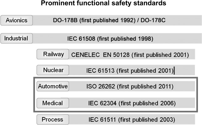 Safety Integrity Level An Overview Sciencedirect Topics